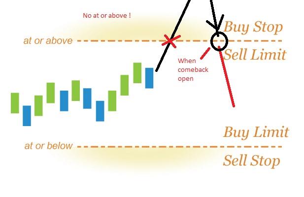 How StopLimit Orders Work 1